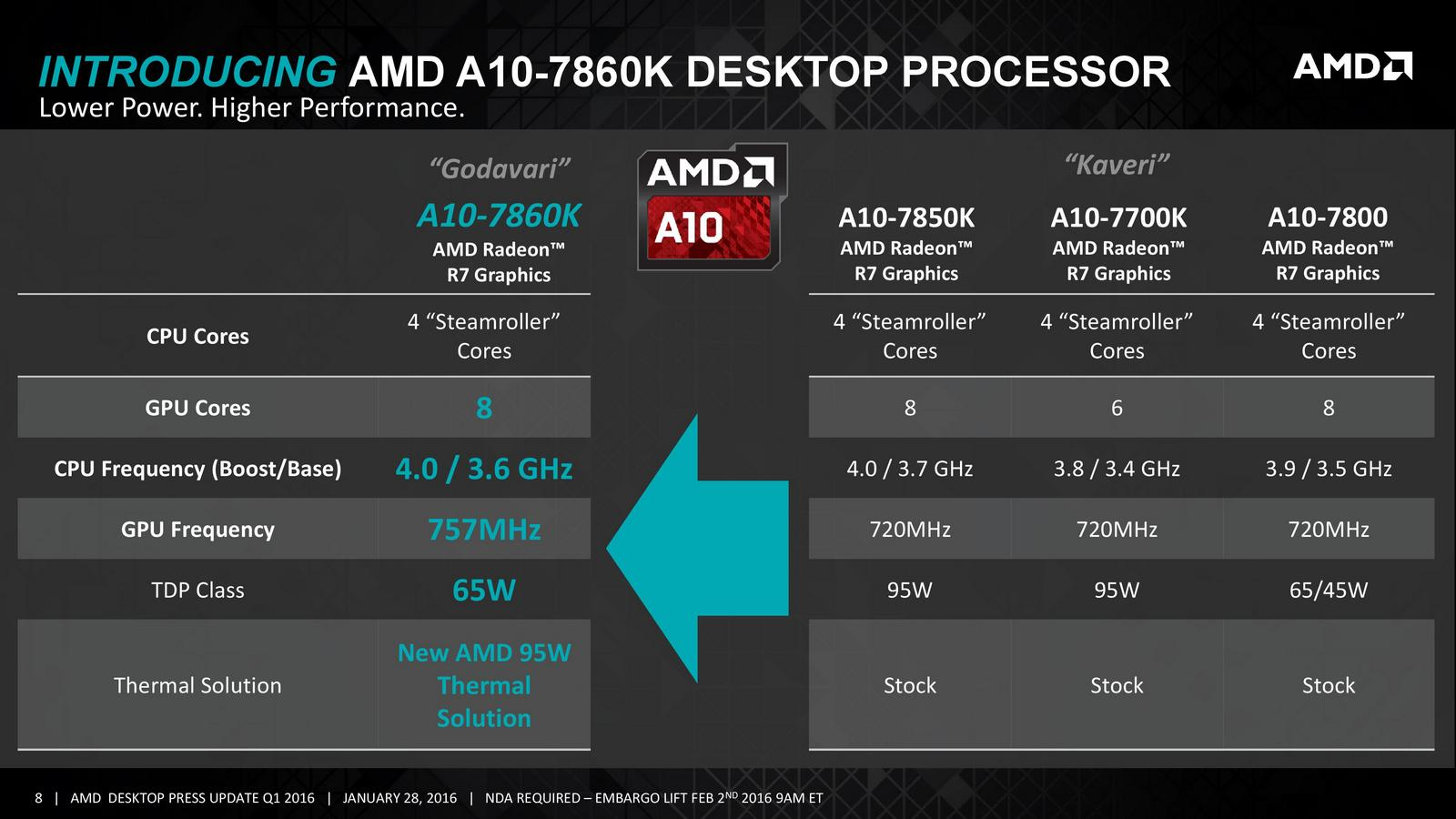AMD Launches new Coolers and 65W Kaveri APUs: the A10-7860K