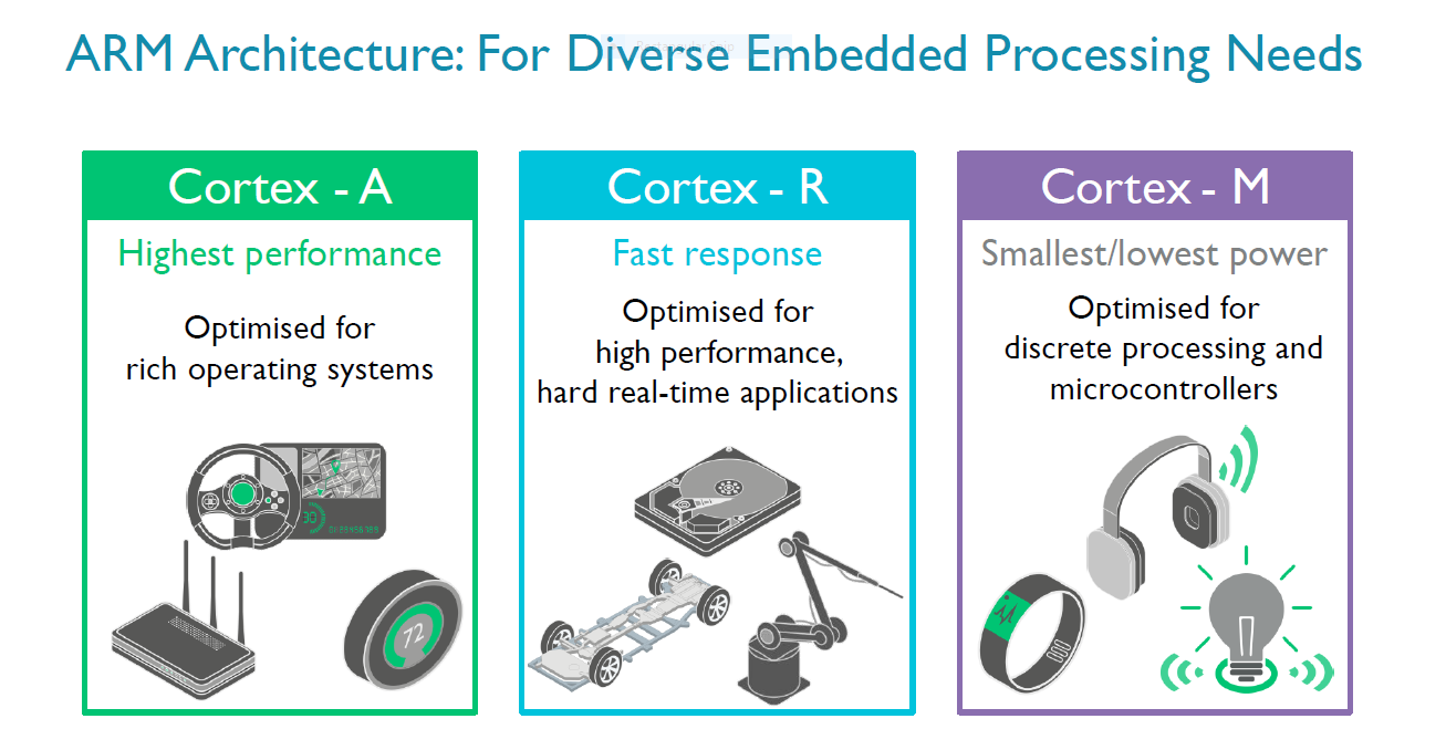 The Cortex R Profile Of Real Time Processors On The Other Hand Has Seen  Relatively Small Coverage Due To The Fact That Its Use Cases Are More  Specialized.