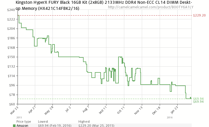 Price Check: Price Gap Between DDR3 and DDR4 Memory Almost Gone