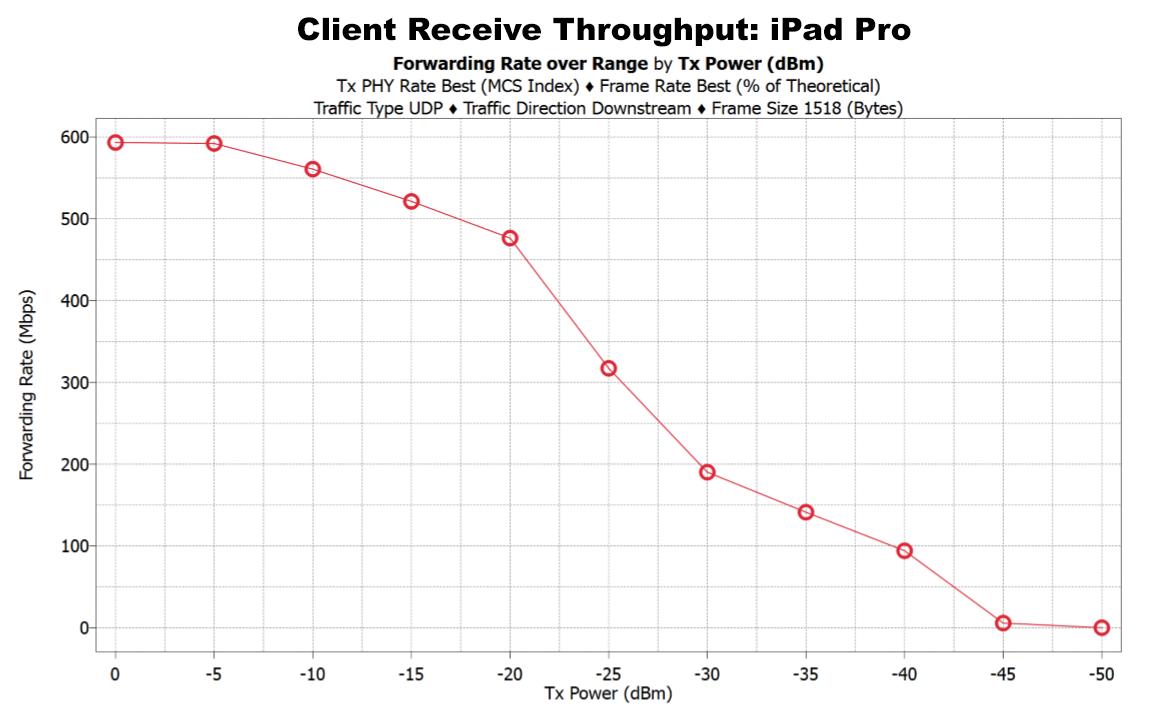 Wi-Fi Performance: iPad Pro and Pixel C - More Than Throughput: Next