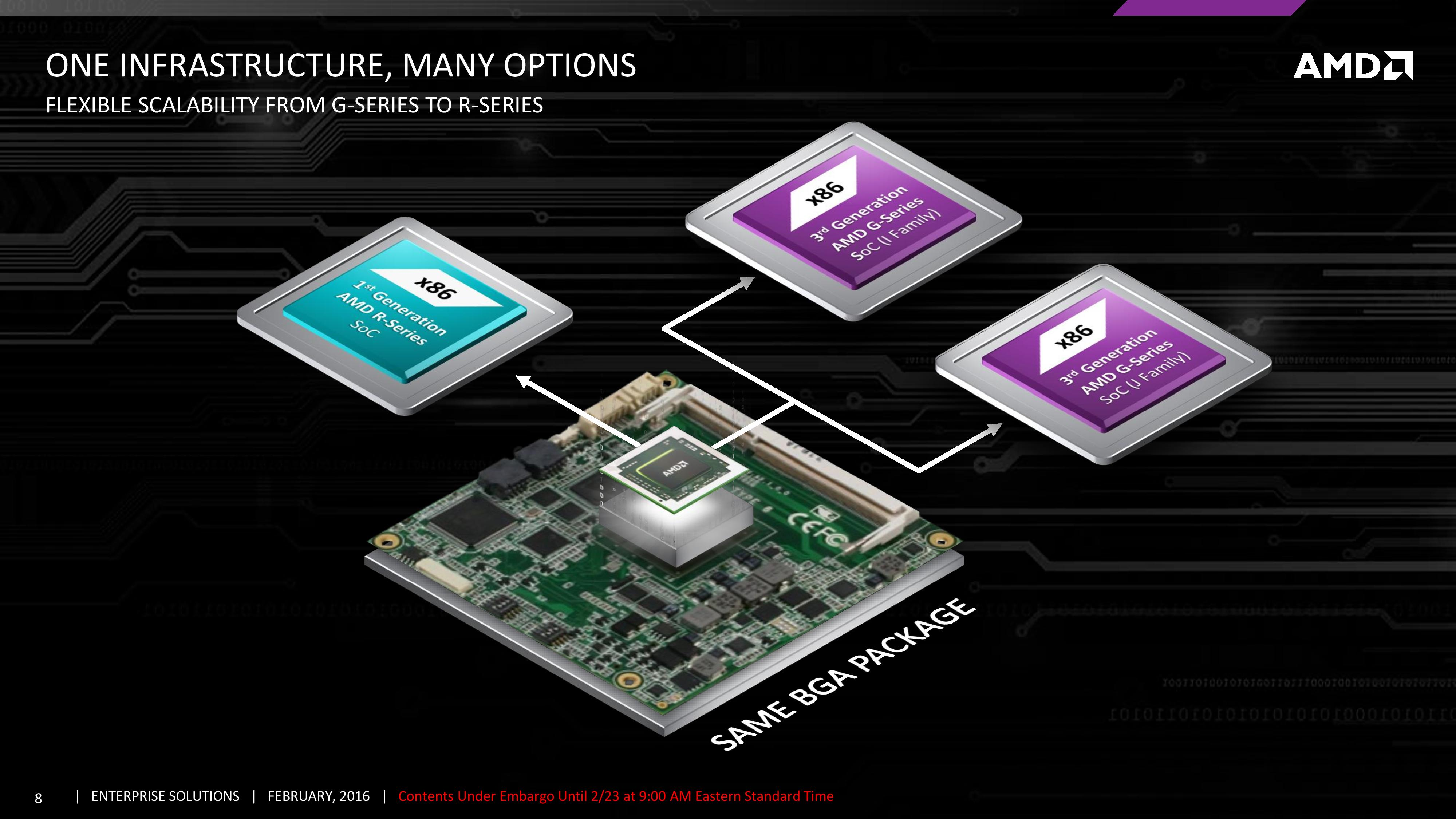 AMD Expands G-Series Embedded SoCs with Excavator