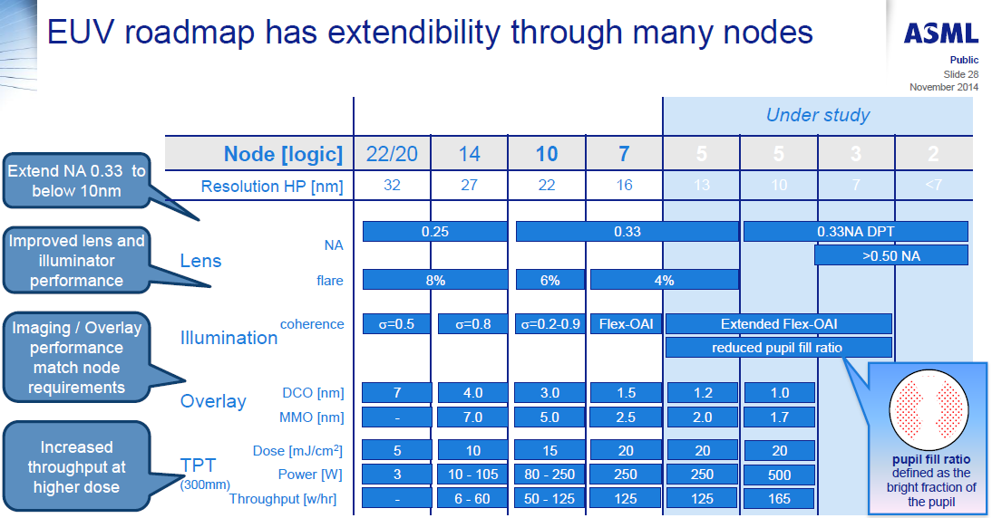 EUV Lithography Makes Good Progress, Still Not Ready for Prime Time