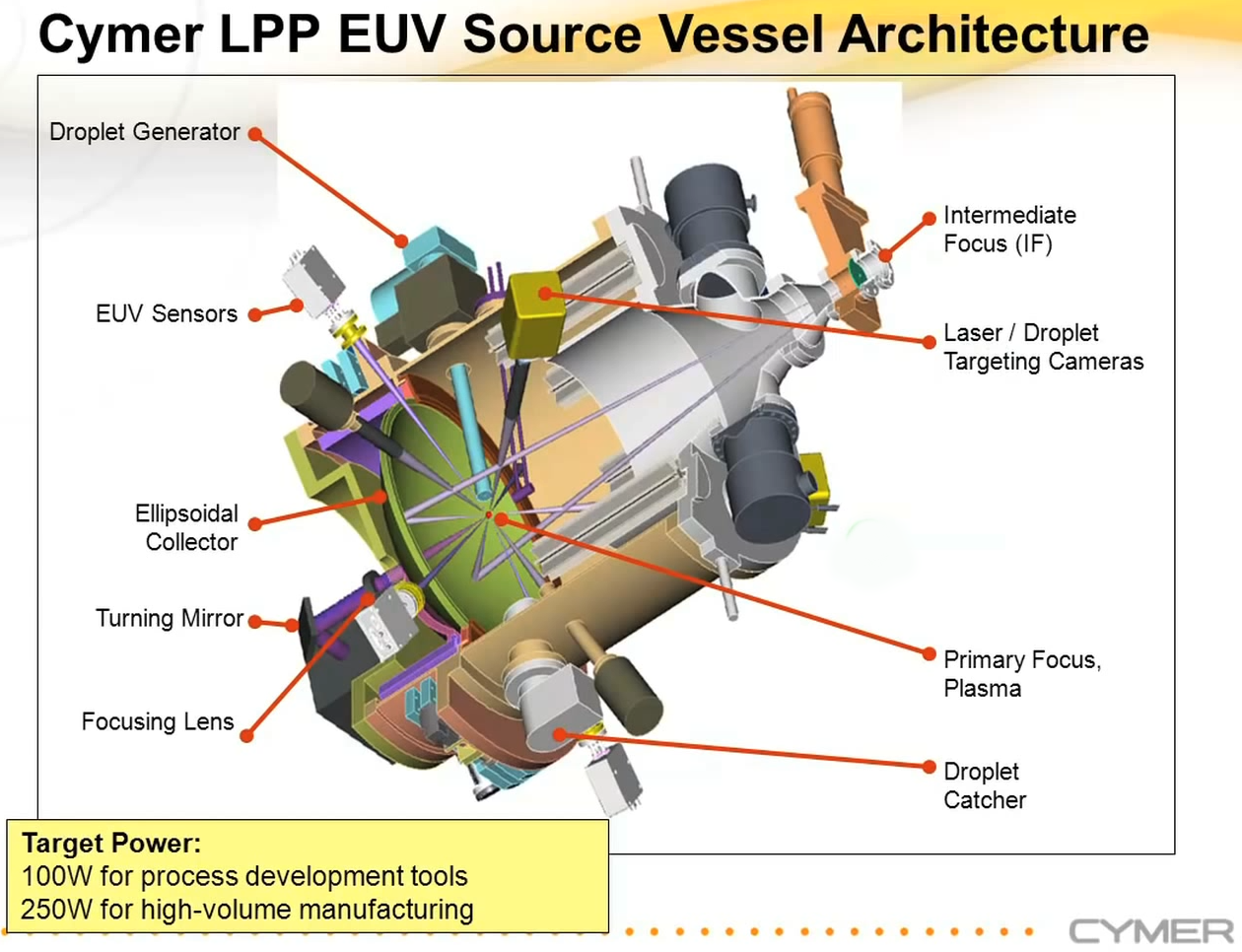 EUV Lithography Makes Good Pro...