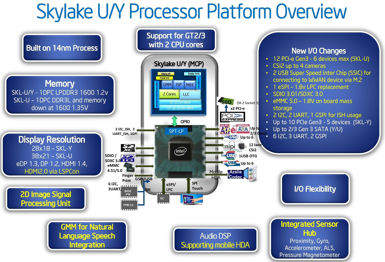 The Intel NUC6i5SYK Skylake UCFF PC Review