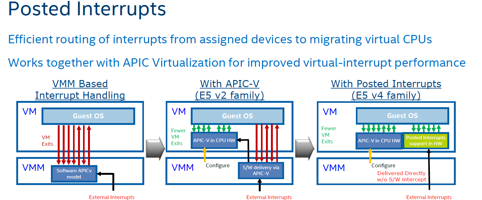 TSX and Faster Virtualization - The Intel Xeon E5 v4 Review: Testing
