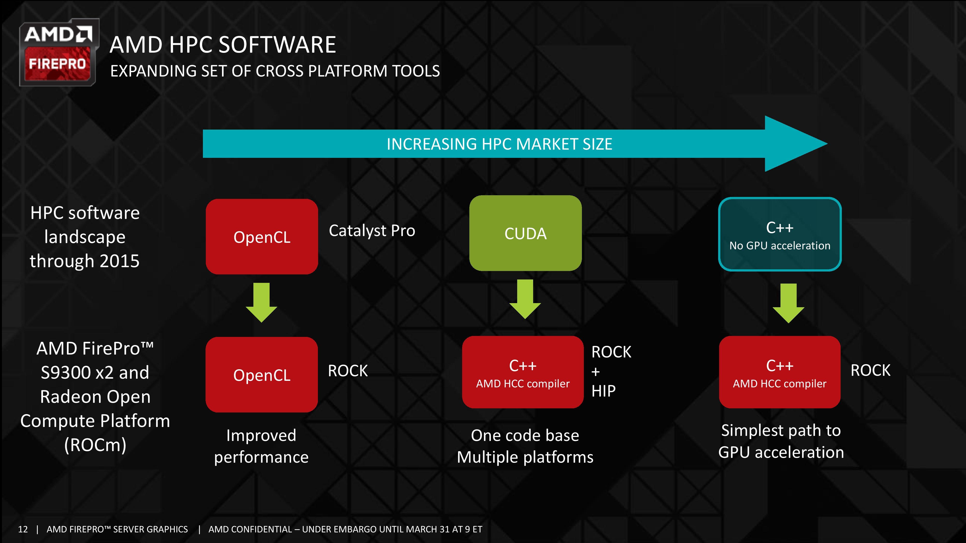 AMD Announces FirePro S9300 X2: Dual Fiji for HPC