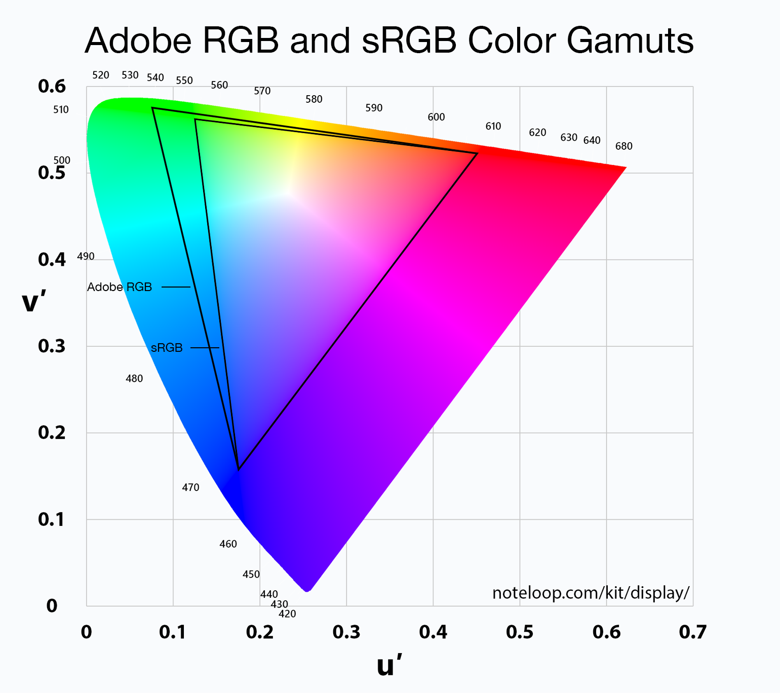 Color Management And ICC Profiles - A Look At QD Vision's