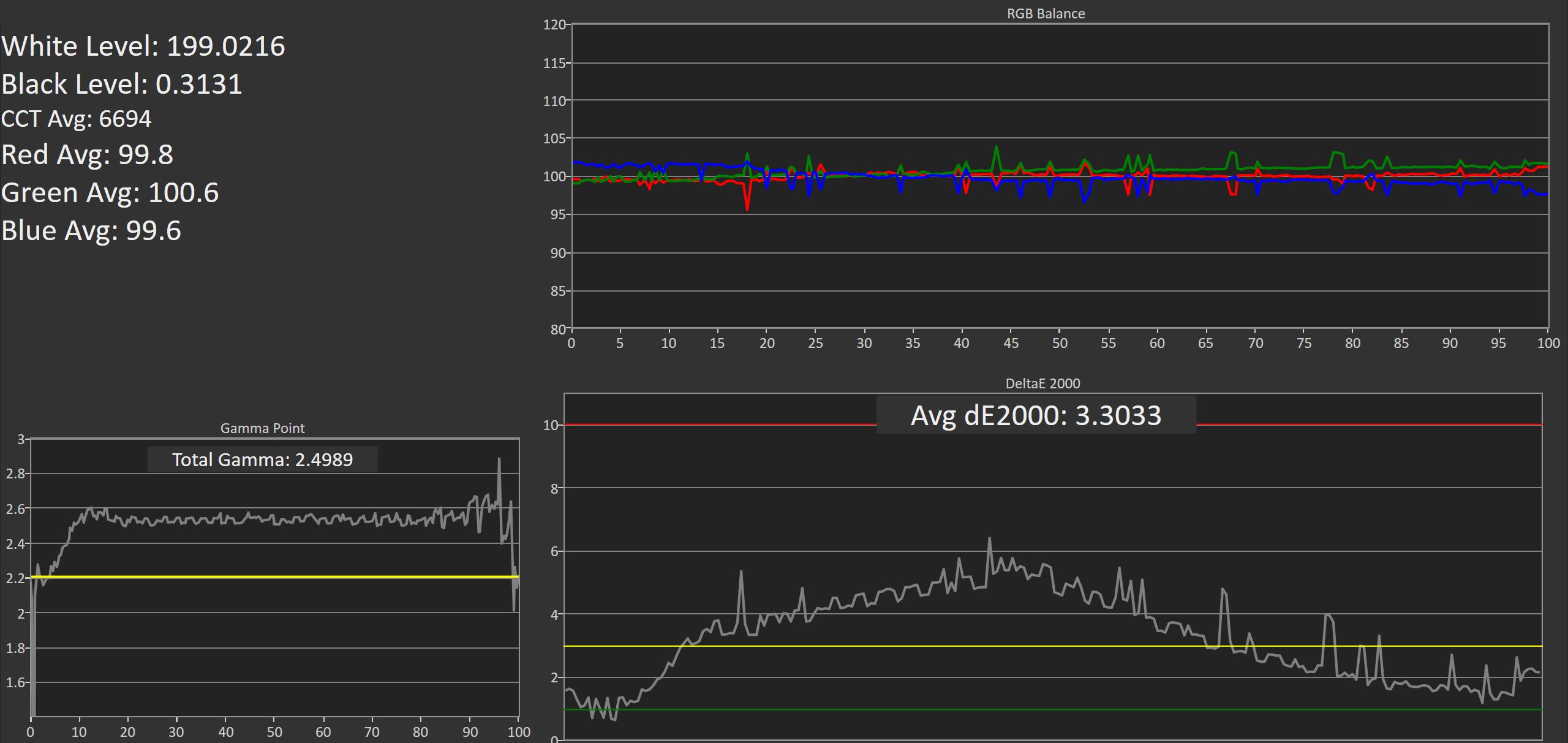 Adobe RGB Testing And Calibration - A Look At QD Vision's