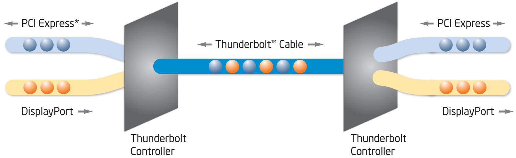 Image result for intel thunderbolt pcie displayport