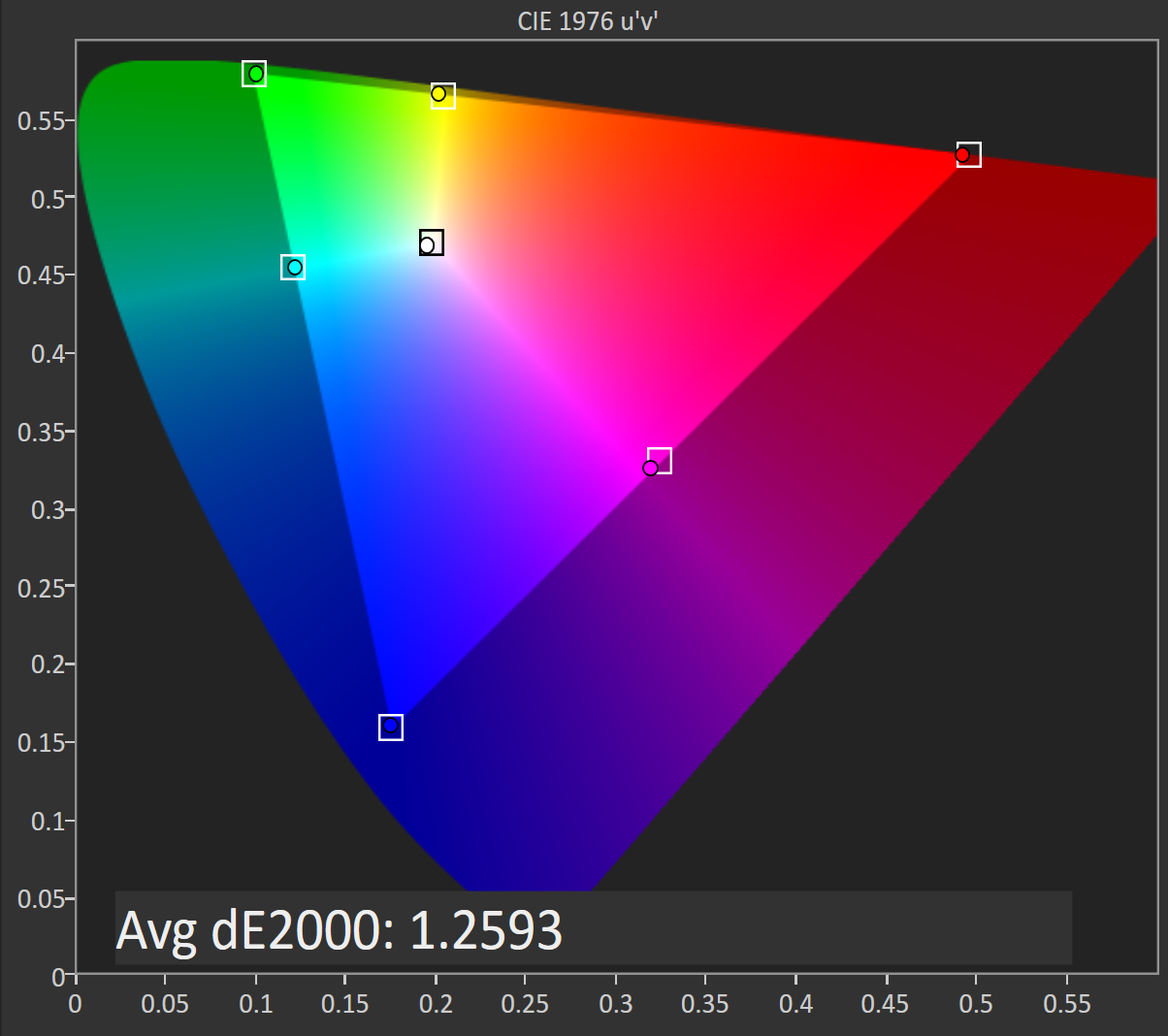 Color gamut ratings - Dci P3 Gamut Support