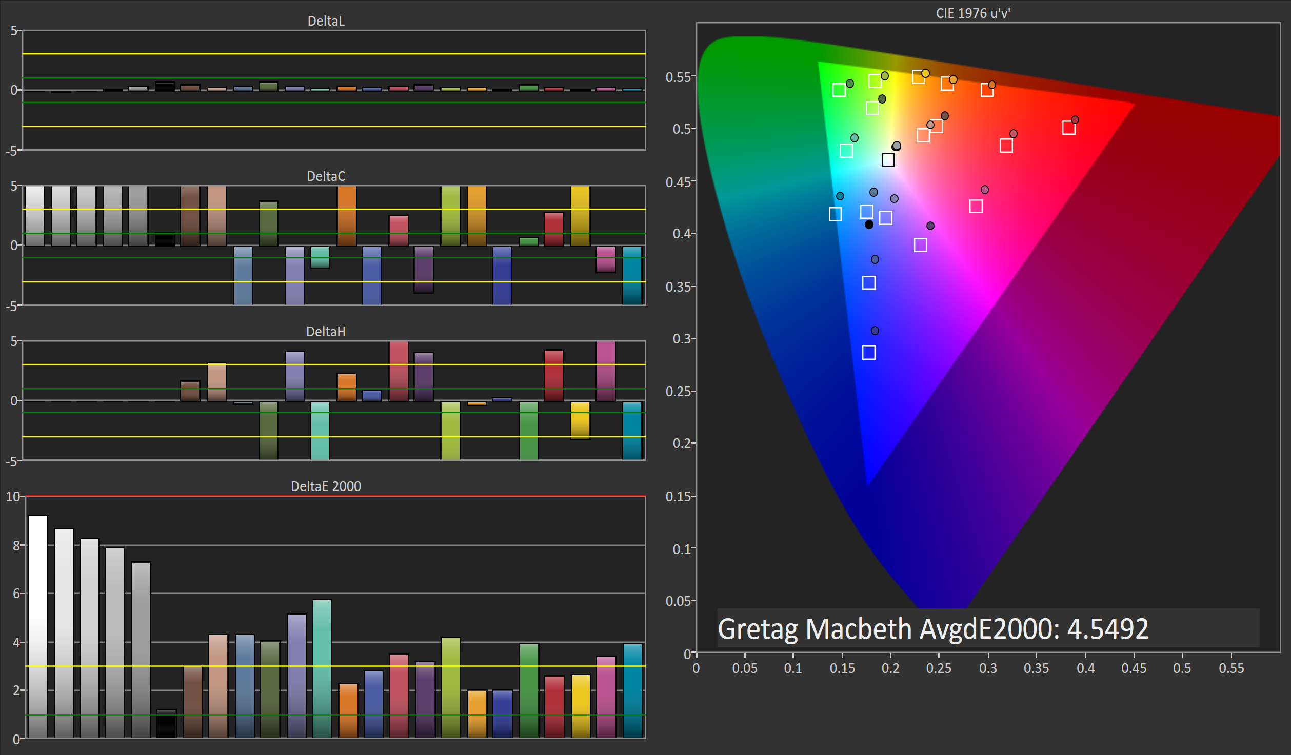 Color gamut ratings - As I Expected Color Accuracy Drops Significantly When Using True Tone In Warm Ambient Lighting I Ve Seen A Number Of Claims That True Tone Is Able To