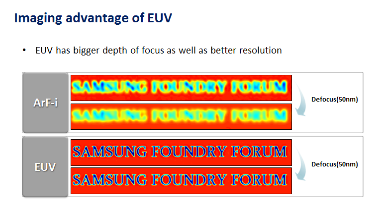 Samsung Foundry Updates: 7nm EUV, 10LPP, and 14LPC