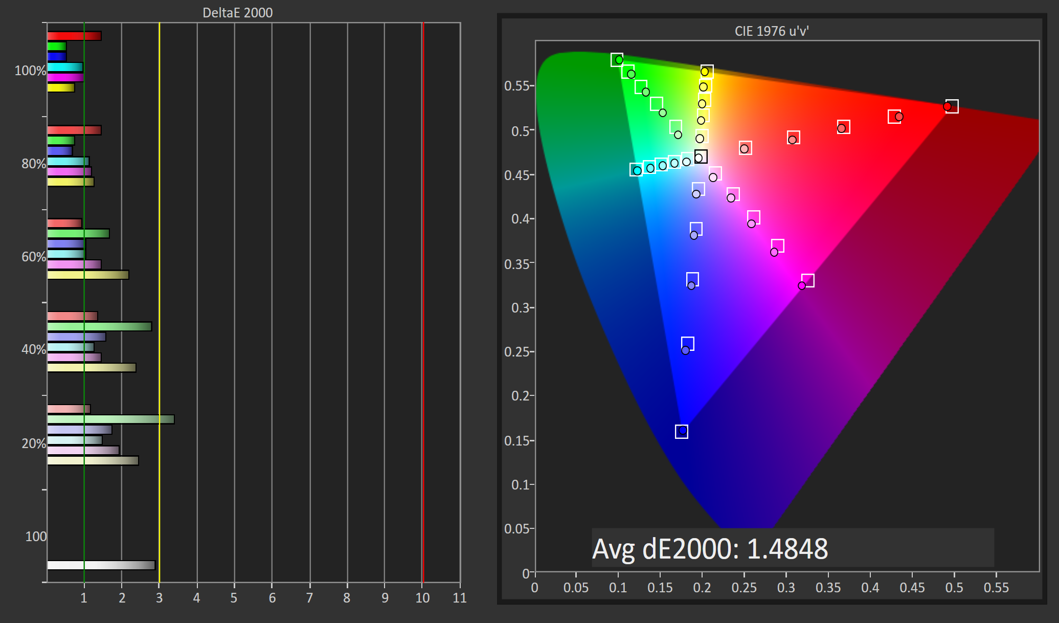 Display Analysis: Color Accuracy in DCI-P3 and sRGB - The