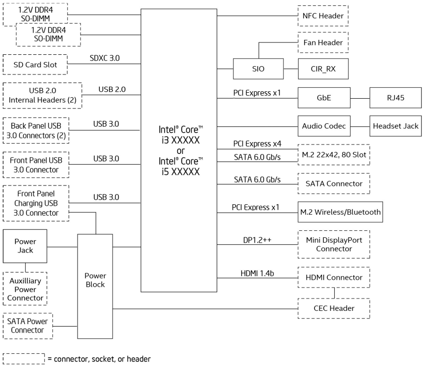 choosing the right ssd for a skylake u system  the above block diagram should be considered in conjunction with the skylake pch lp high speed i o hsio configuration options depicted below