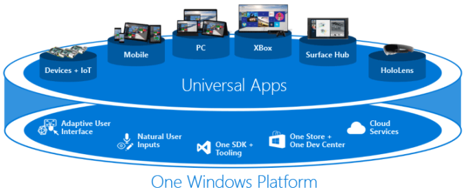 universalapps-overview_678x452 Core Application Platform Images on