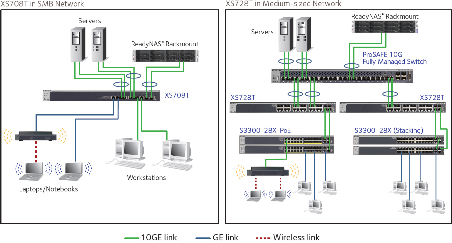 Netgear Introduces Second-Gen ProSAFE 10GBase-T Switches for SMBs
