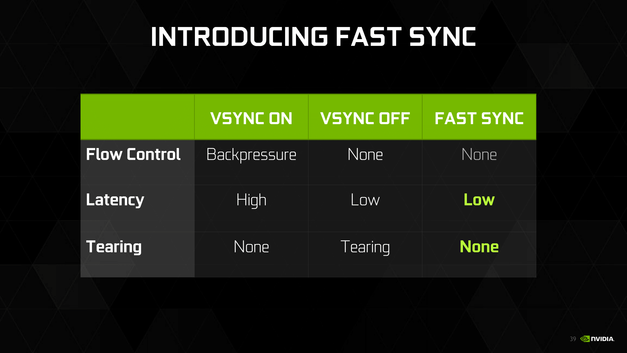 Fast Sync & SLI Updates: Less Latency, Fewer GPUs - The