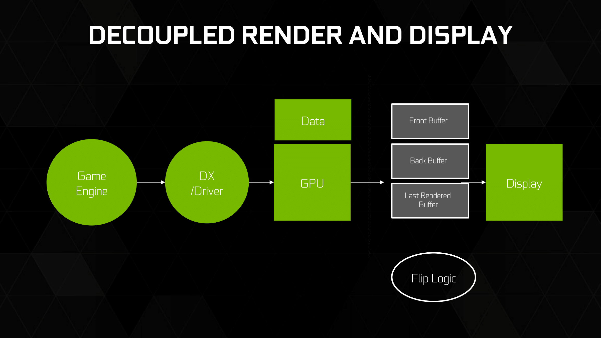 Fast Sync & SLI Updates: Less Latency, Fewer GPUs - The NVIDIA