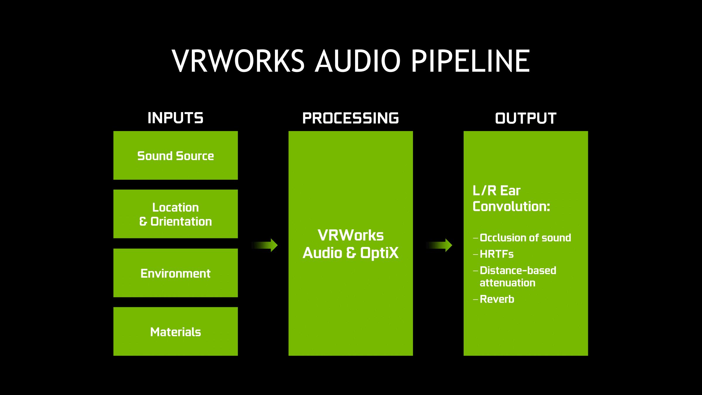 NVIDIA Works: ANSEL & VRWorks Audio - The NVIDIA GeForce GTX 1080