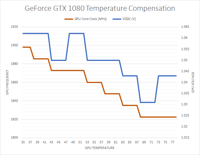 GTX 1080 Custom unlocked bios | guru3D Forums