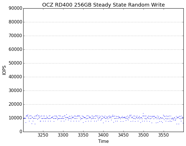 Steady-State IOPS over time