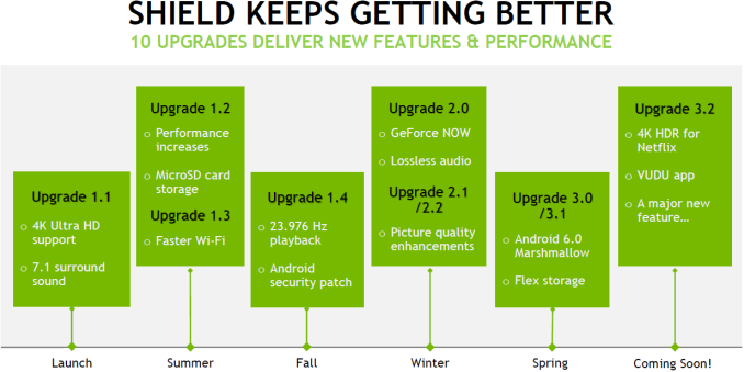 https://images.anandtech.com/doci/10334/slide-1-shield_getting_better_575px.png