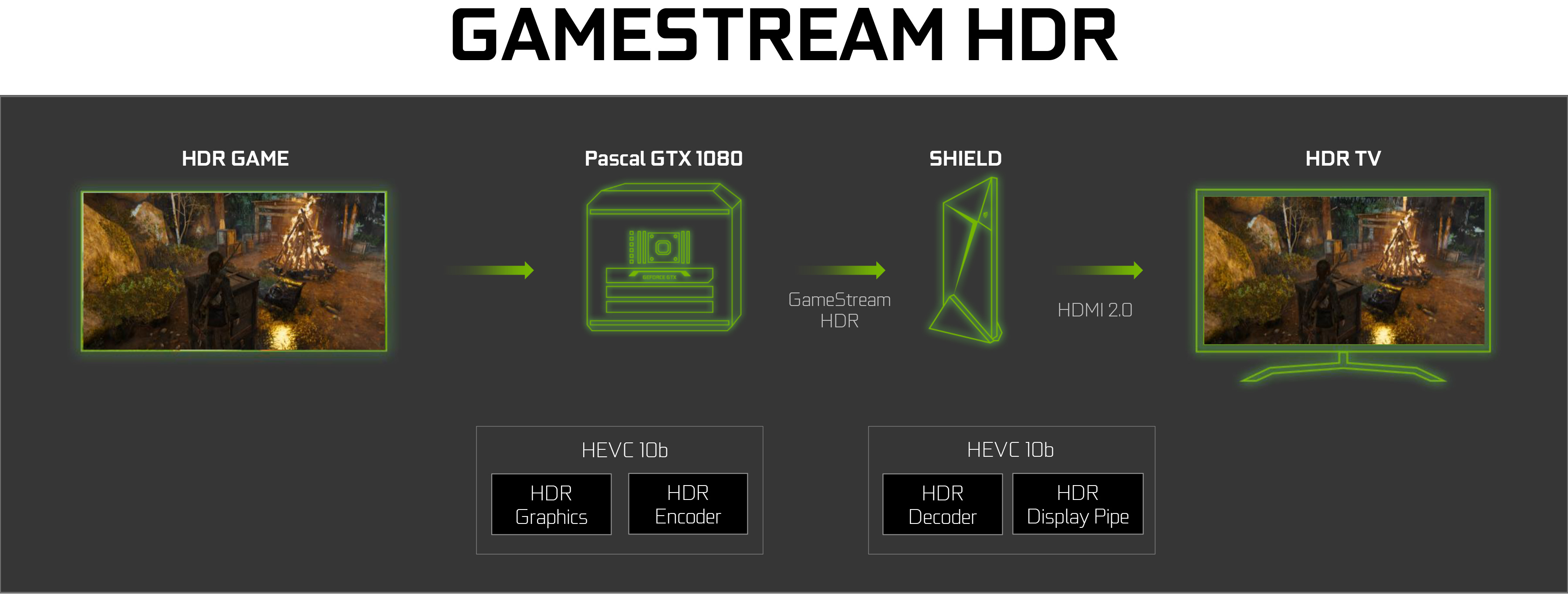 How To Unlock Hdr Graphics And 60fps: NVIDIA SHIELD Android TV Console Adds Support For Vudu