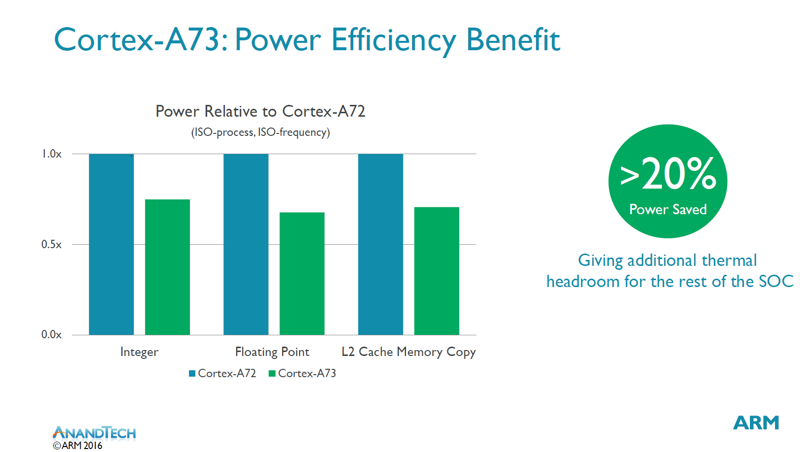 Performance, Power, Area & Closing Thoughts - The ARM Cortex A73