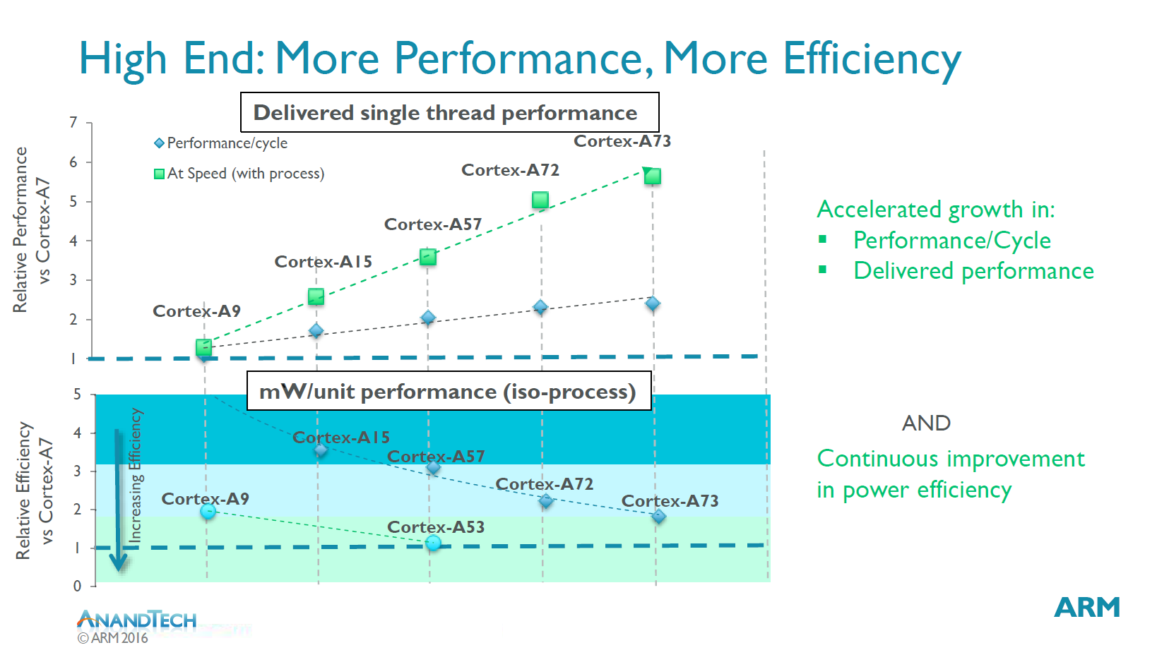 The ARM Cortex A73 - Artemis Unveiled