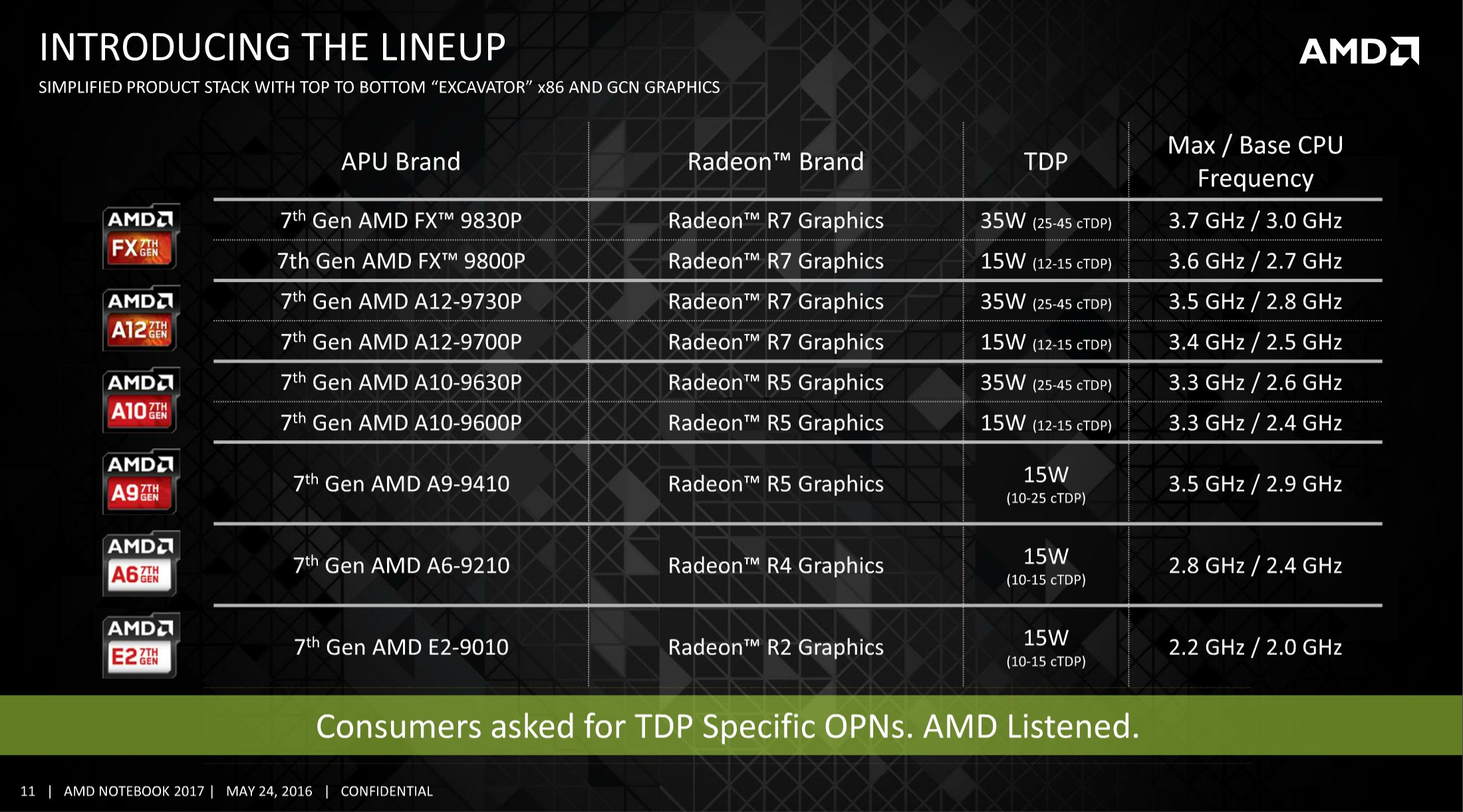 AMD Announces the 7th Generation APU: Excavator mk2 in