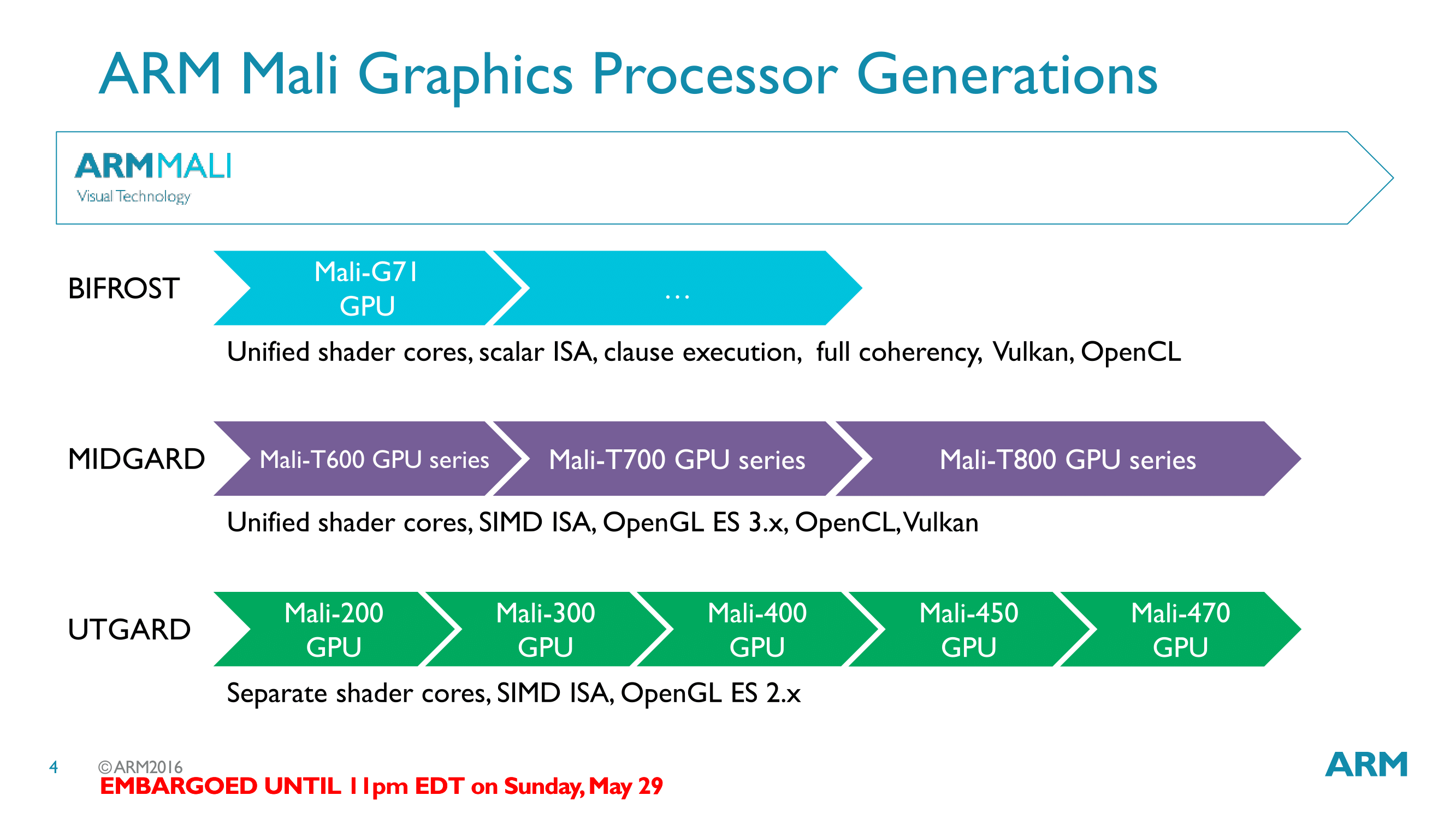 ARM Unveils Next Generation Bifrost GPU Architecture Mali G71 The New High End