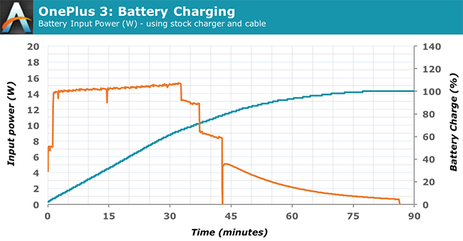 Battery Life and Charge Time - The OnePlus 3 Review