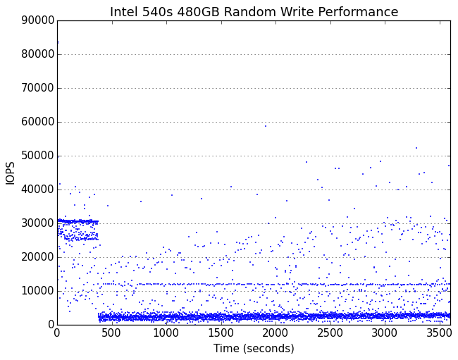 IOPS over time