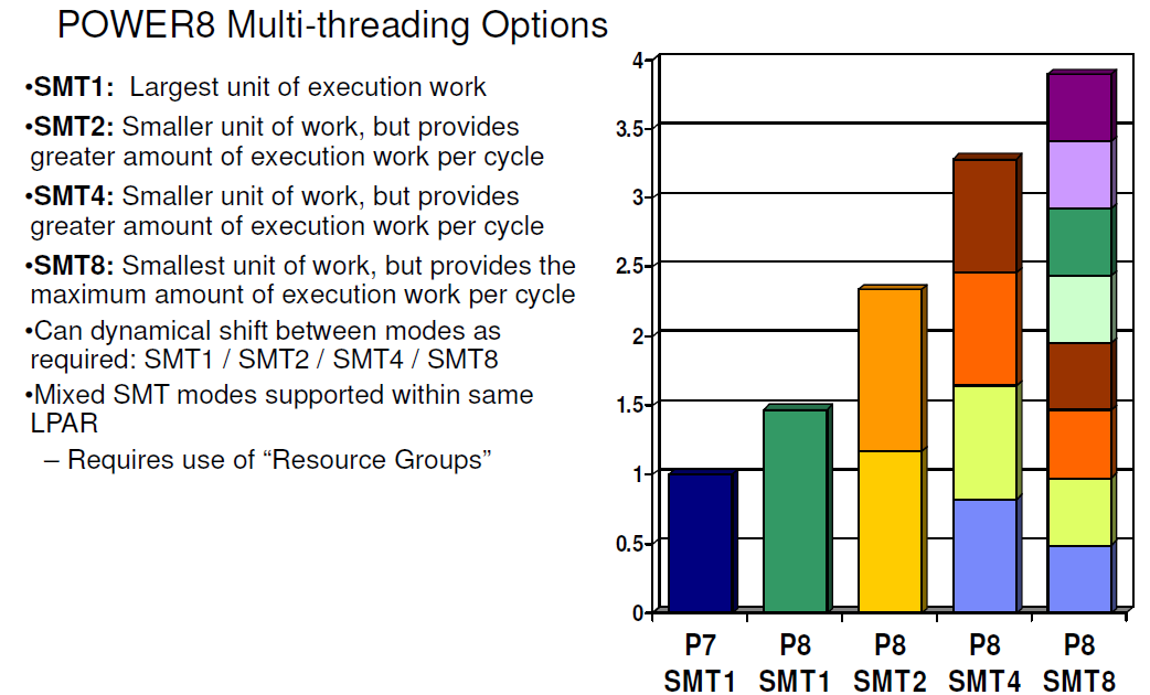 Heavy SMT: Multi Threading Prowess - Assessing IBM's POWER8, Part 1