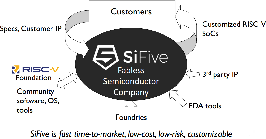 SiFive Unveils Freedom Platforms for RISC-V-Based Semi