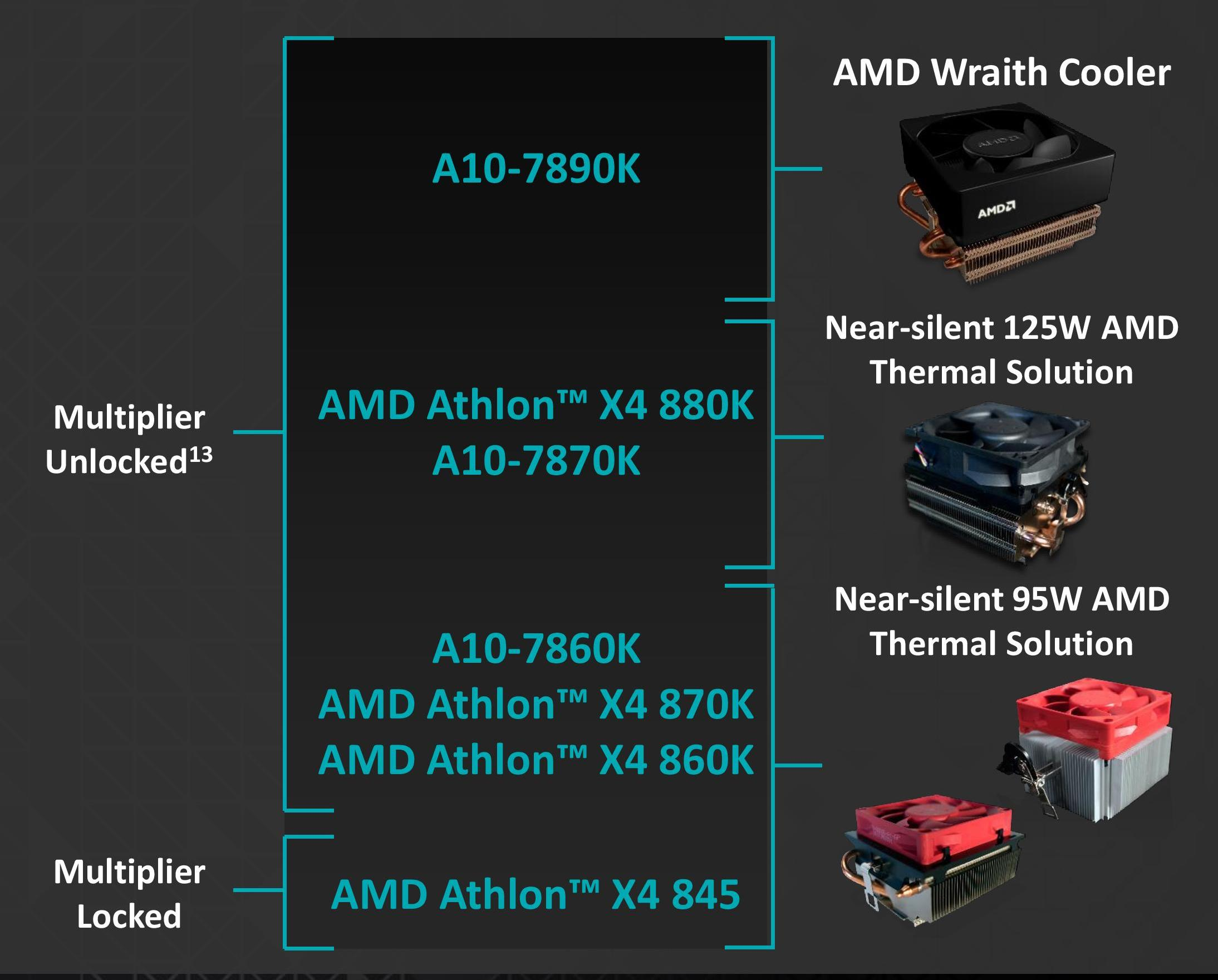 Final Words Conclusion Battle Of The Cpu Stock Coolers 7x Intel Prosesor Amd Fx 8370e Ampquotvisheraampquot Amds Cooler Lineup With 8370 And 8350 Also In Wraith Section