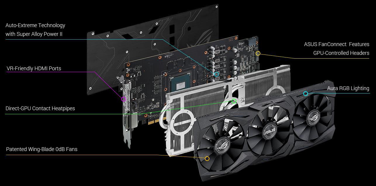Meet the ASUS ROG Strix GeForce GTX 1060 OC - The GeForce GTX 1060
