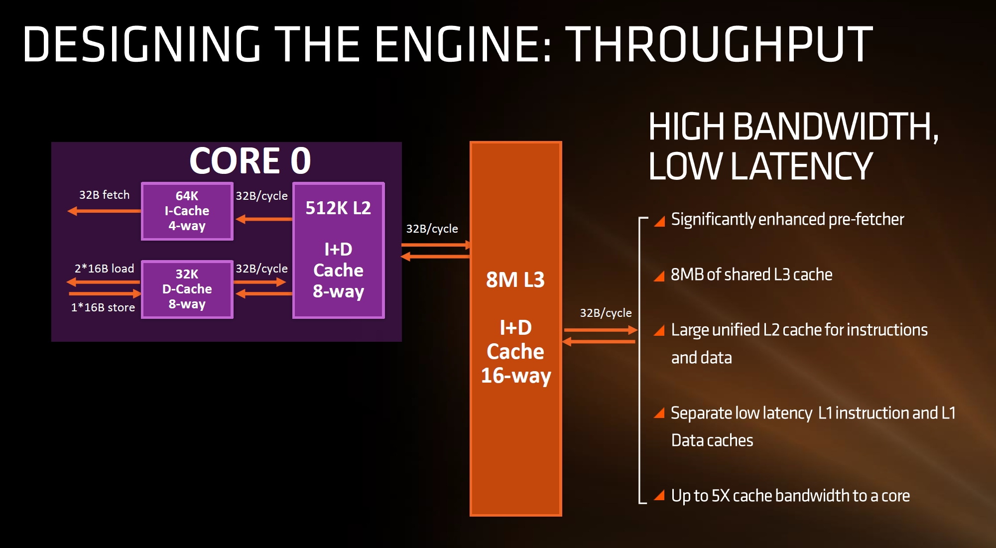 Deciphering the New Cache Hierarchy: L1, 512 KB L2, 8 or 16