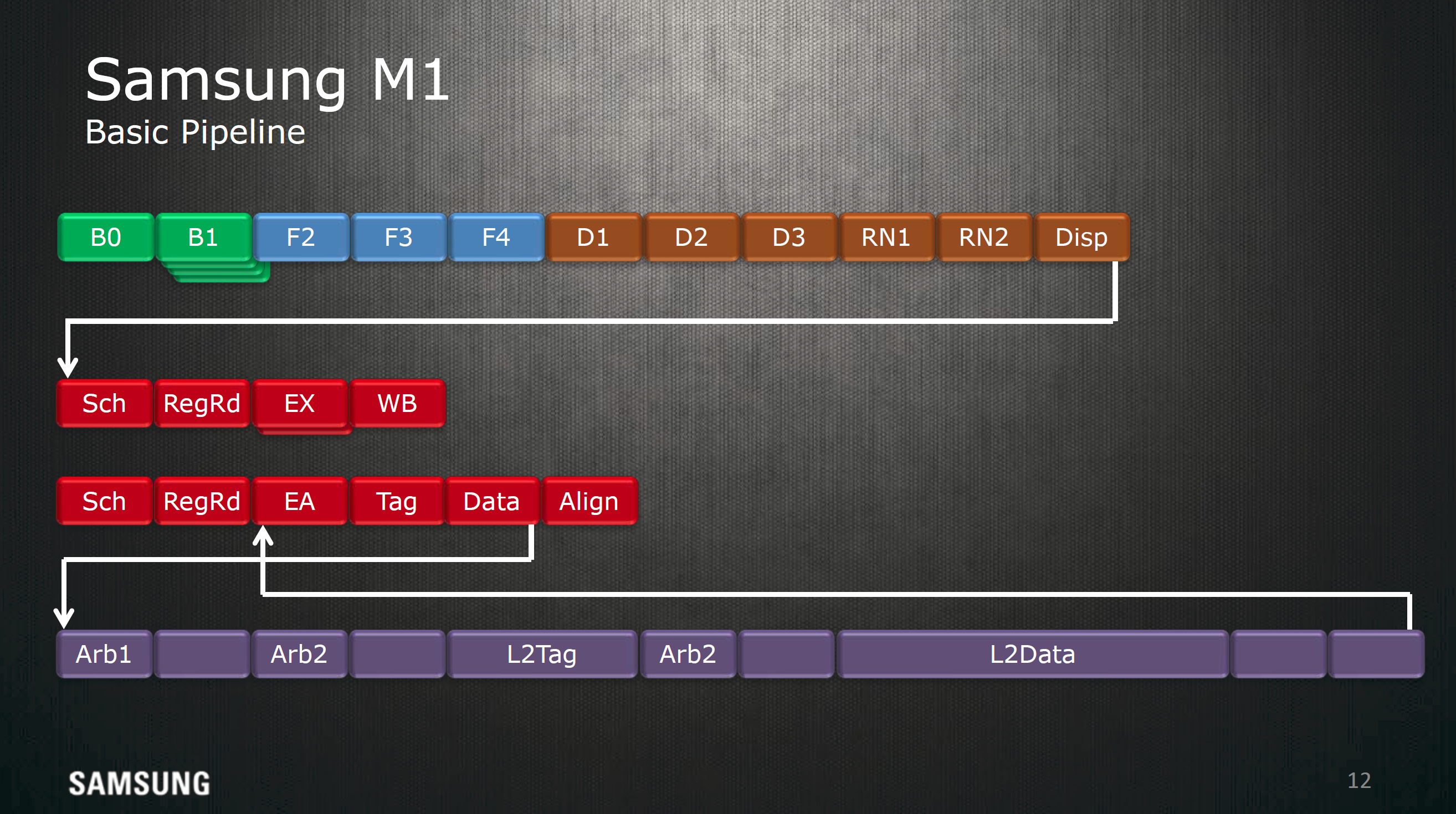 Hot Chips 2016: Exynos M1 Architecture Disclosed