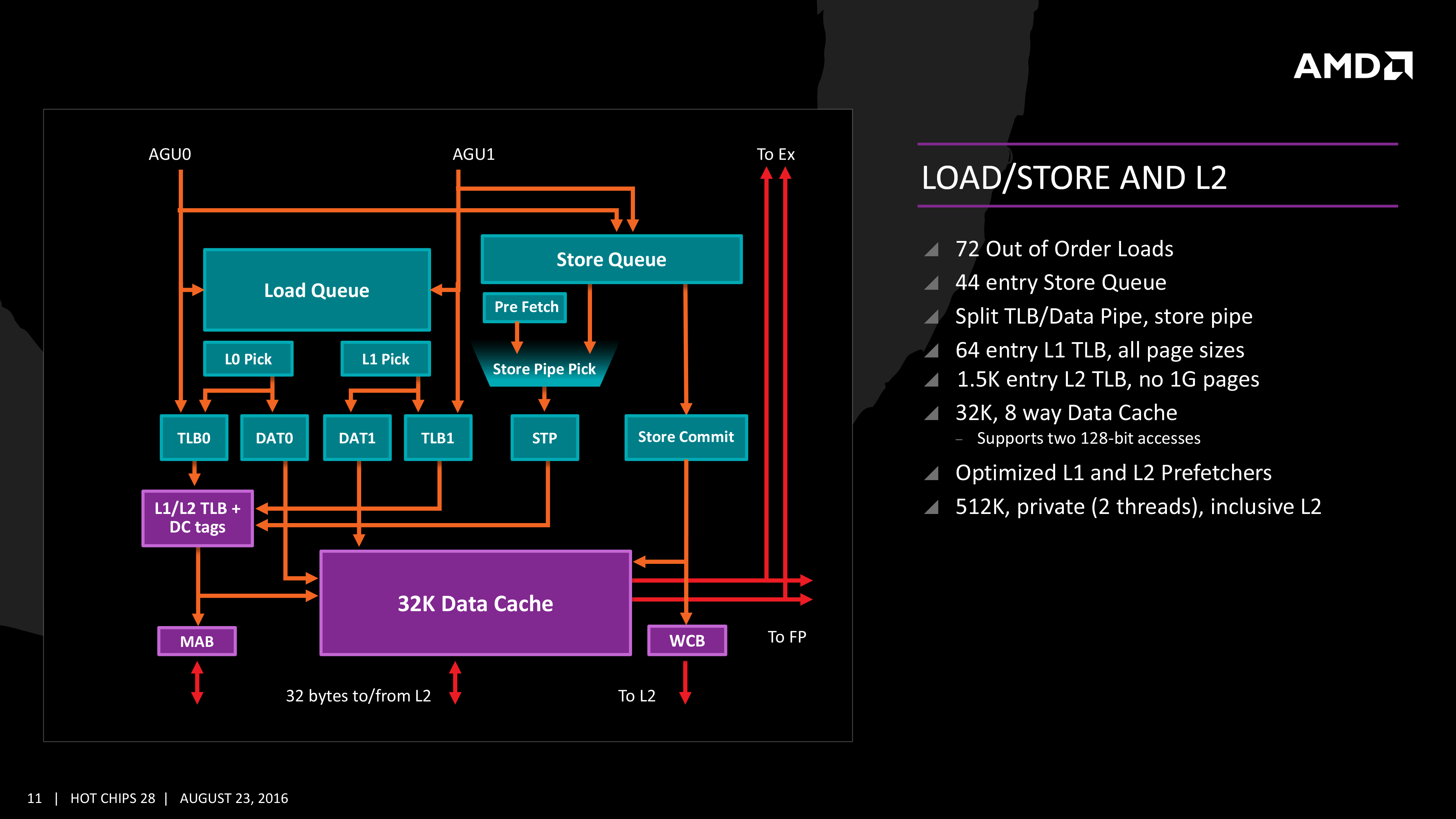 Execution, Load/Store, INT and FP Scheduling - The AMD Zen