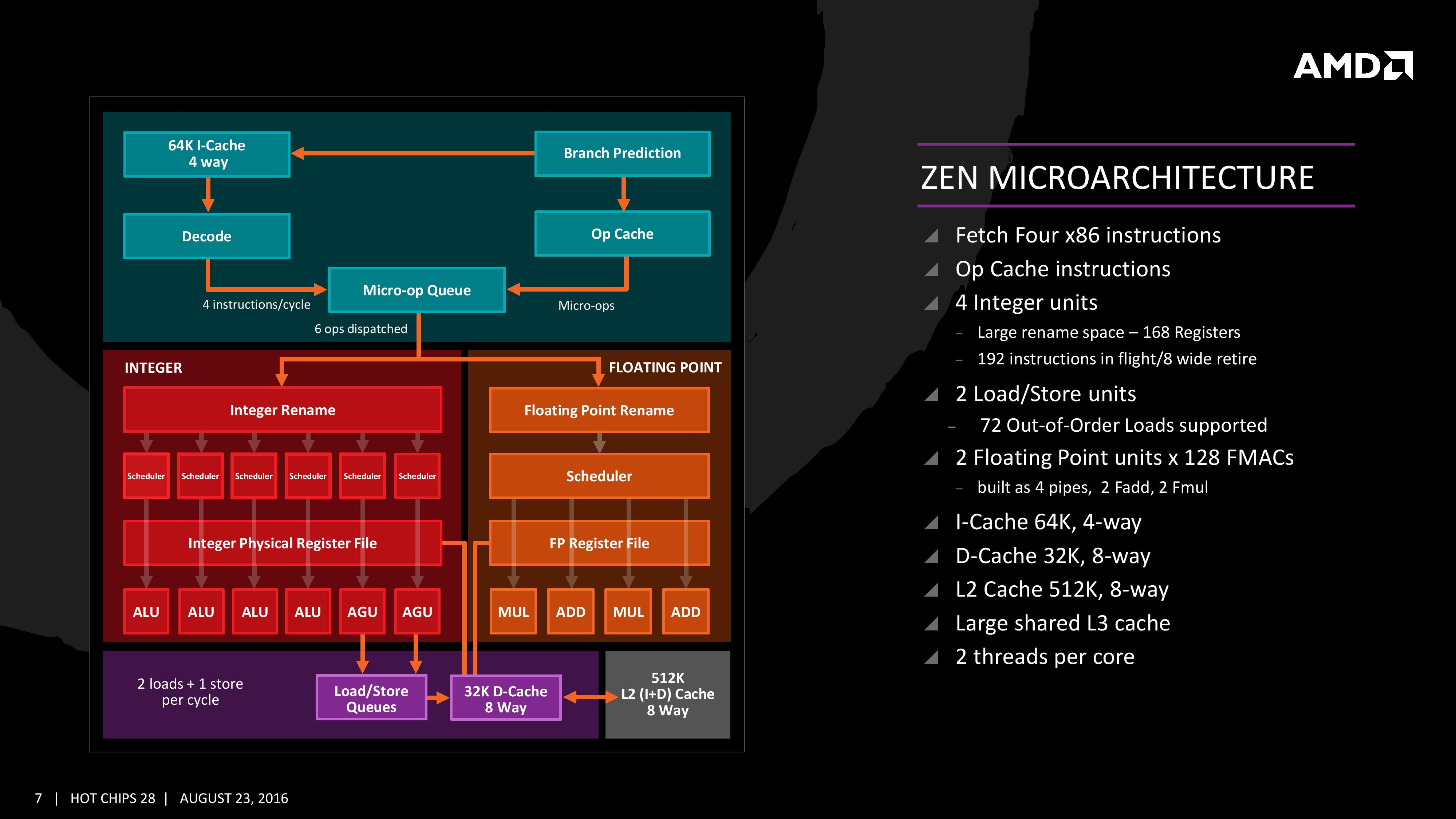 Appendix Zen Slides From Hot Chips Presentation Amd Intel Puma 6 Block Diagram Some Final Thoughts And Comparisons