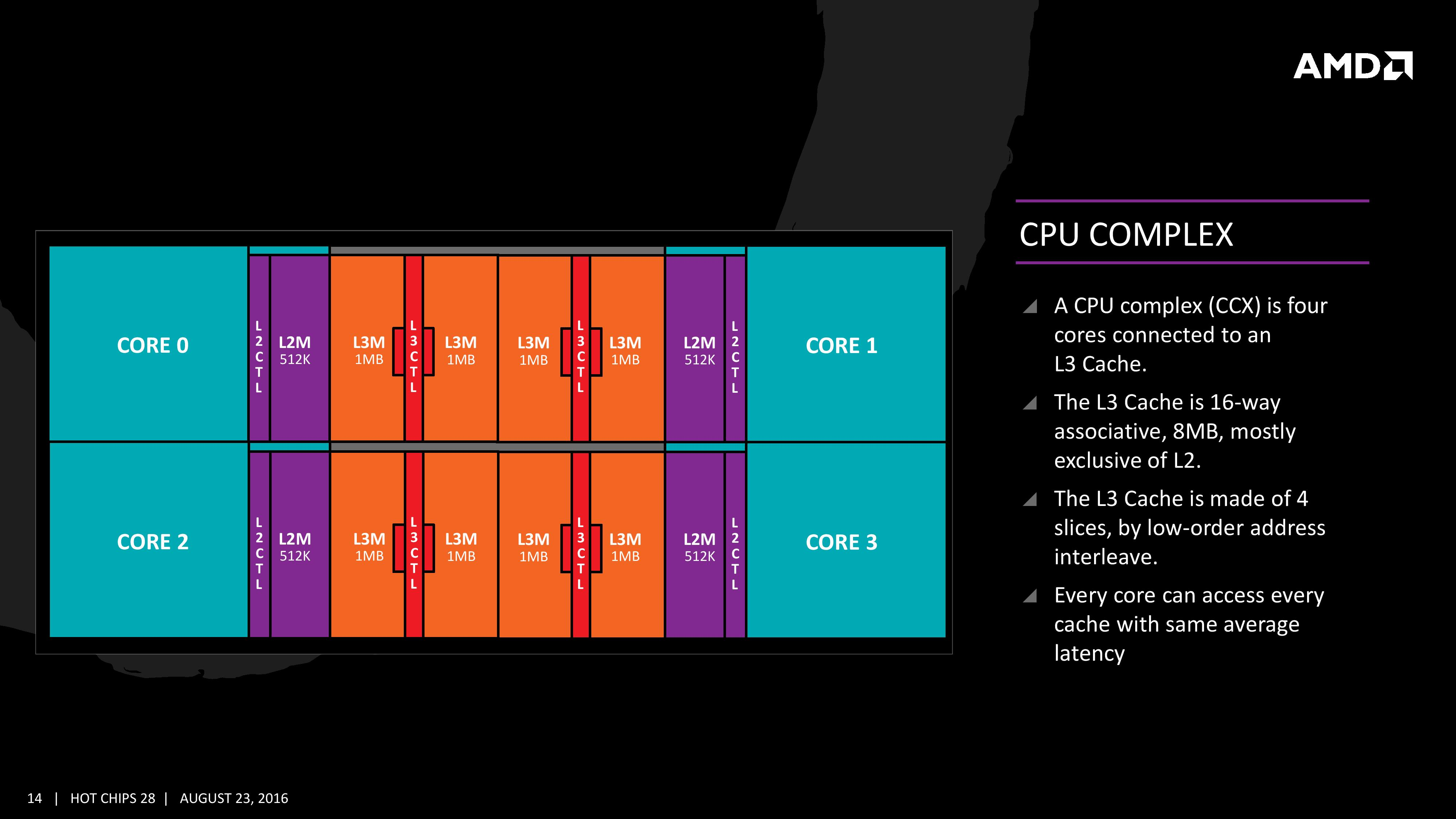 The Core Complex, Caches, and Fabric - The AMD Zen and Ryzen
