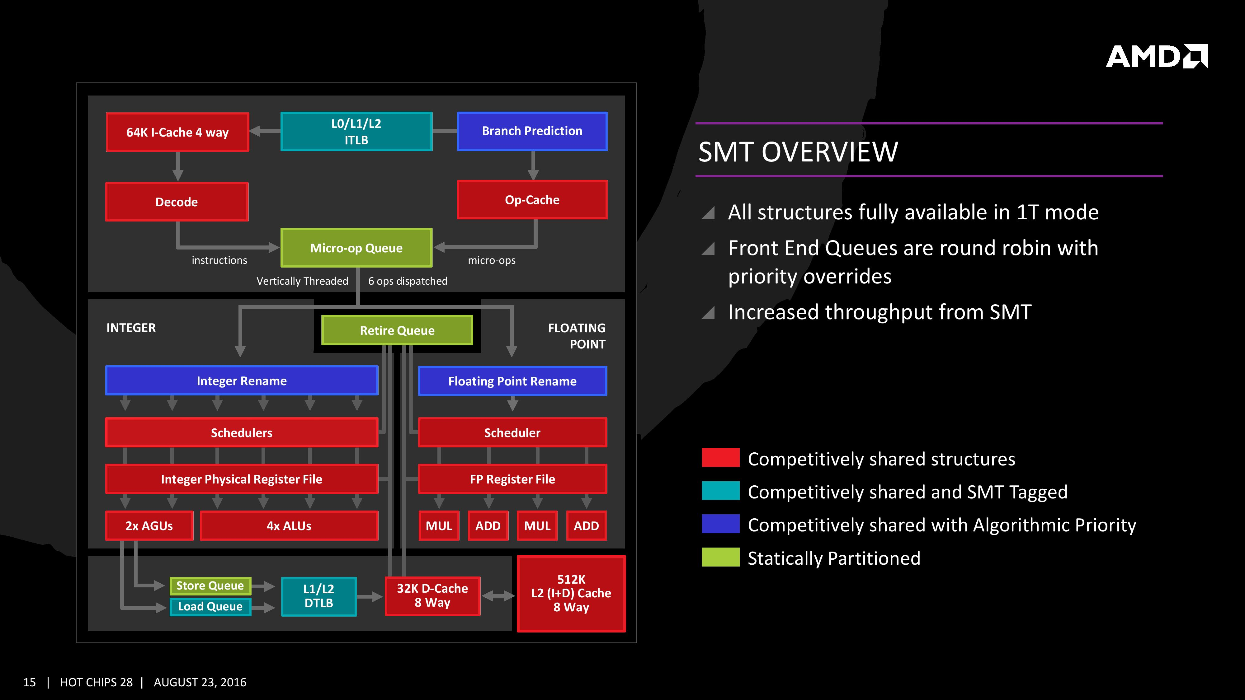 Simultaneous MultiThreading (SMT) and New Instructions - The
