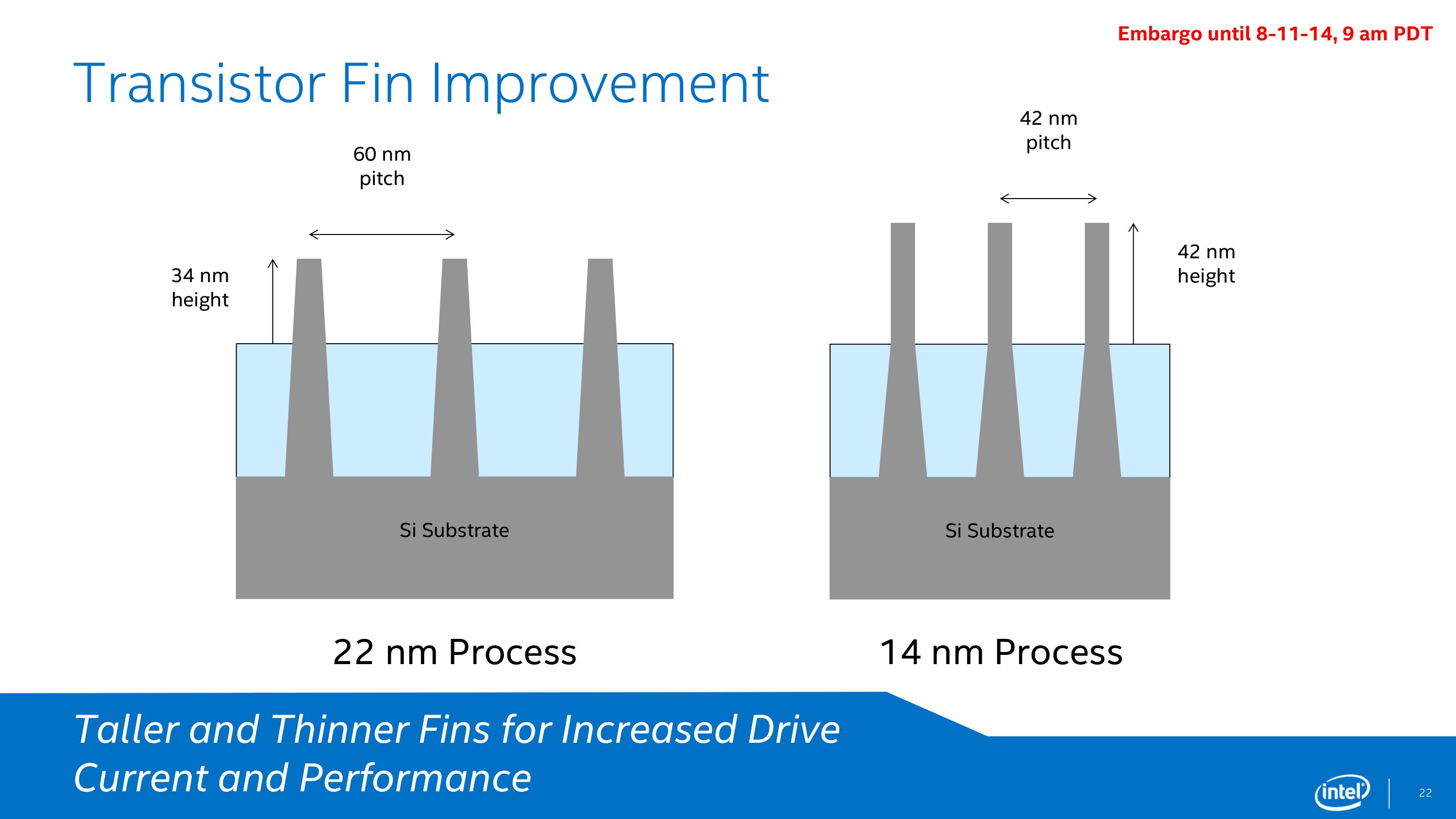 Updated 14nm, Speed Shift V2, Performance Updates Intel