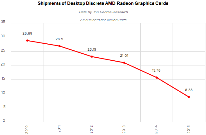 jpr_q2_2016_amd_shipments_ANNUAL_575px Discrete Desktop GPU Marketplace Trends Q2 2016: AMD Grabs Marketplace Share, But NVIDIA Remains on Top rated