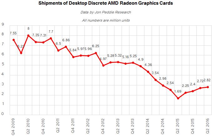 jpr_q2_2016_amd_shipments_QARTER_575px Discrete Desktop GPU Marketplace Trends Q2 2016: AMD Grabs Marketplace Share, But NVIDIA Remains on Top rated