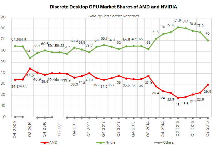 jpr_q2_2016_amd_vs_nvda_SHARE_575px Discrete Desktop GPU Marketplace Trends Q2 2016: AMD Grabs Marketplace Share, But NVIDIA Remains on Top rated