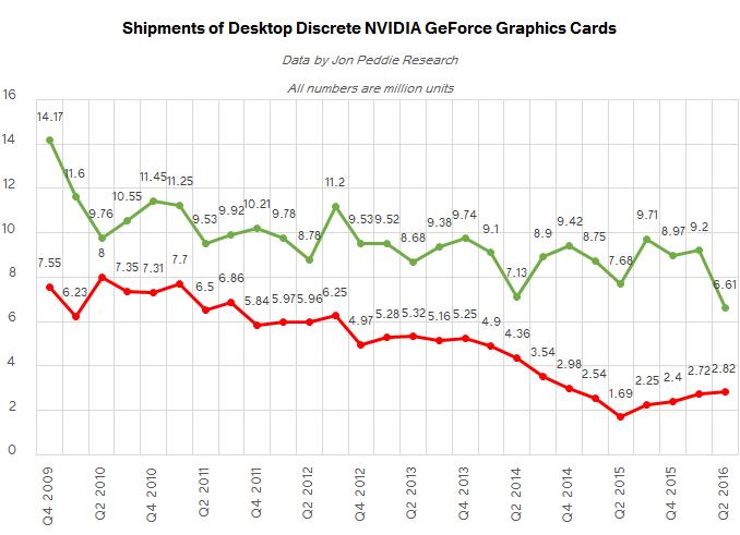 Discrete Desktop Gpu Market Trends Q2 2016 Amd Grabs Market Share But Nvidia Remains On Top