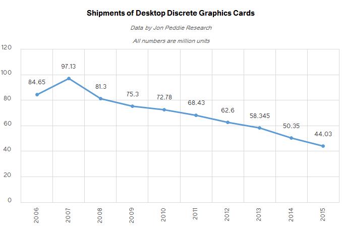 Discrete Desktop GPU Market Trends Q2 2016: AMD Grabs Market Share ...