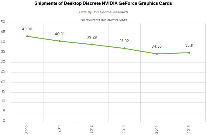 jpr_q2_2016_nvda_shipments_ANNUAL_575px Discrete Desktop GPU Marketplace Trends Q2 2016: AMD Grabs Marketplace Share, But NVIDIA Remains on Top rated